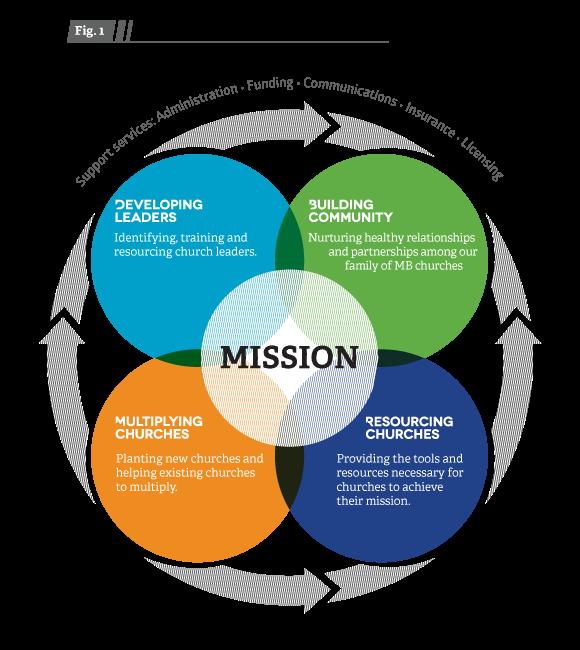 Core service model