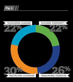 2014 Distribution of Conference finances across each core service area.